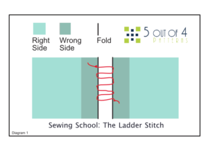 5 out of 4 Patterns Sewing School: The Ladder Stitch
